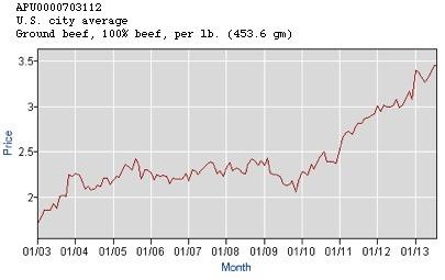 Quantitative Easing Ground Beef Prices