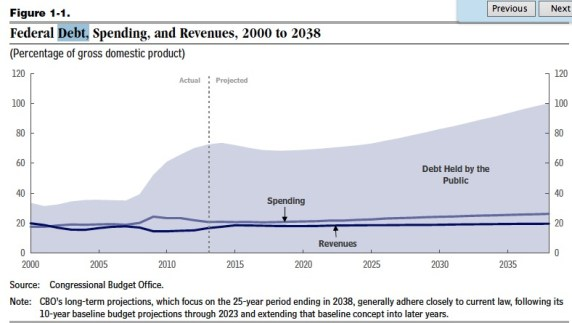 Federal deficit and the Debt 2000 to 2038 CBO