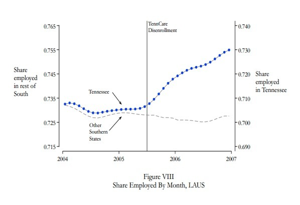 Affordable Health Care Act and the Labor Supply