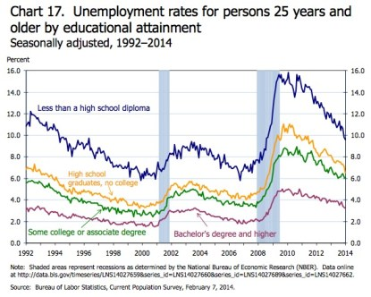Unemployment Rate Education From BLS