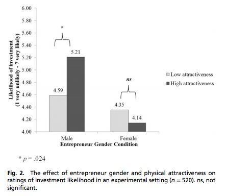 Venture Capital Gender Gap