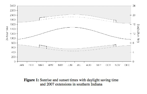 """Figure 1 shows the sunrise and sunset times, the time shifting of DST, the 2007 extensions on both ends, and the day length throughout the year (the middle line) for a representative location in southern Indiana."" From: ""Does Daylight Saving Time Save Energy? Evidence From a Natural Experiment in indiana"""