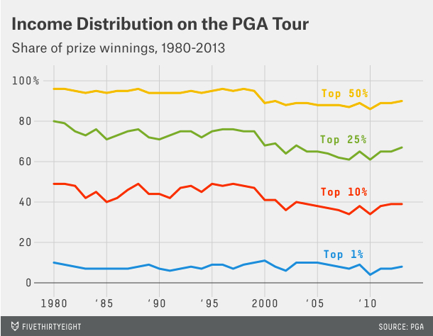 Income Inequality PGA Tour from fivethirtyeight