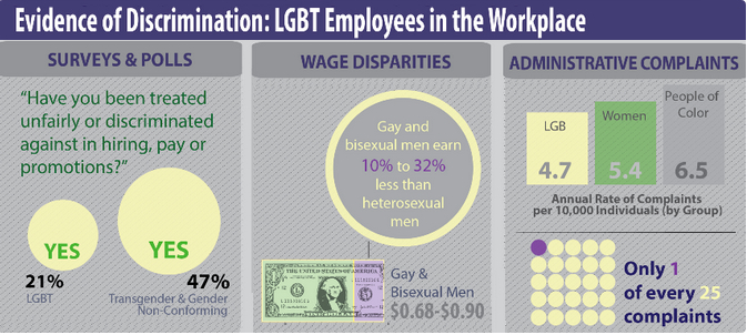 Gender equity has an impact on the workplace.