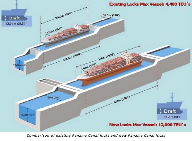 New Panamax ships create economies of scale.