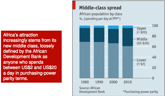African Development and Middle Class Growth