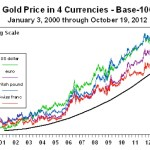 Gold Versus Currency
