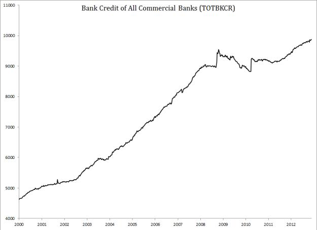 Bank Credit of All Commercial Banks (TOTBKCR)