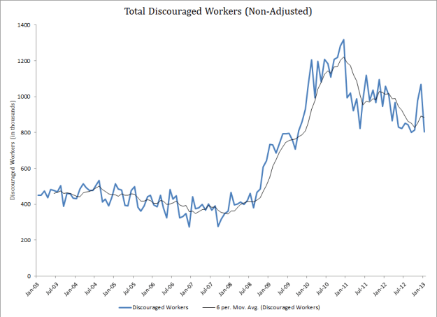 Total Discouraged Workers