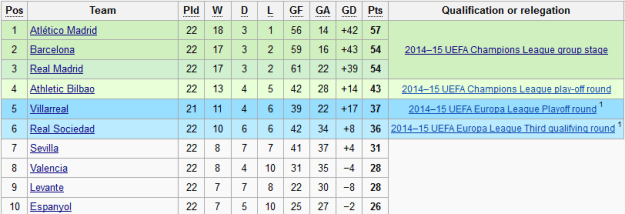 atletico madrid number one 2 February 2014