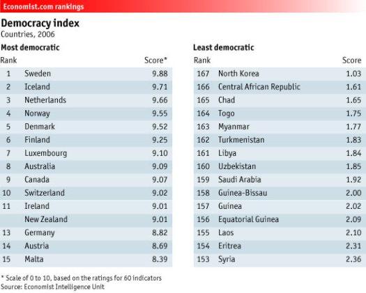 http://i1.wp.com/www.economist.com/images/rankings/Democracy.jpg?w=525
