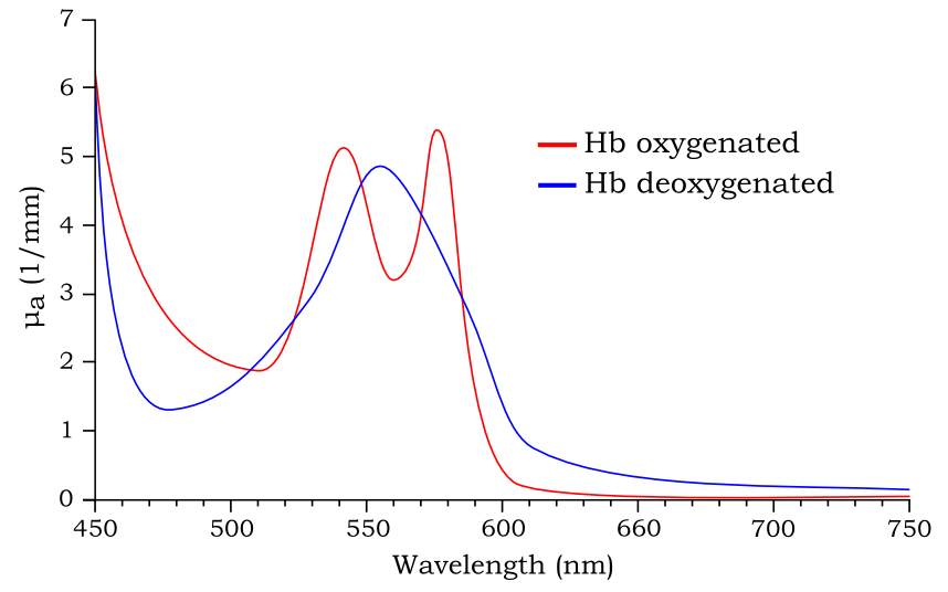 What Is Absorbance Absorption Spectroscopy Edaphic