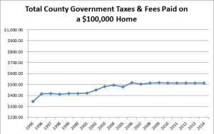 taxes-on-100k