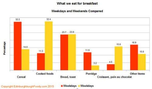 Edinburgh Foody Breakfast Survey What we eat for breakfast