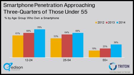 Smartphone Demographic Growth
