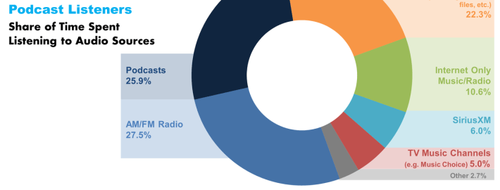 podcast share of ear