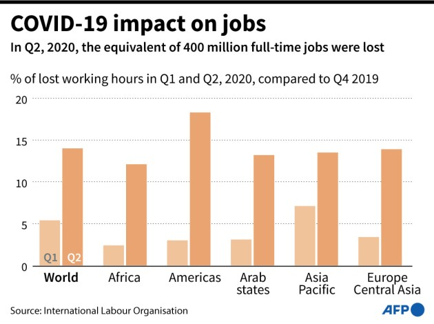 Global employment crisis deepening, equivalent of 400 million jobs ...