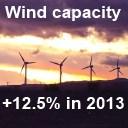 wind capacity grew in 2013