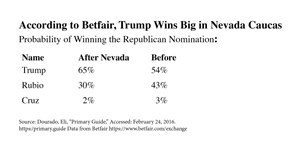Betfair-trumps-Wins-NV_3003