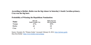 According to Betfair, Rubio was the big winner in Saturday's South Carolina primary. Cruz was the big loser.