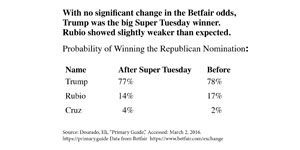 Betfair-Rubio-Super-tuesday_3005