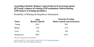 Mitt-Speech_betfair_3005