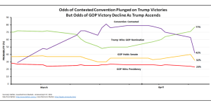 With More Trump Victories, Odds of Contested Convention Plunges and GOP Victory Declines