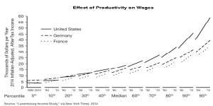 thumnbail_effect-of-productivity-on-wages_chart