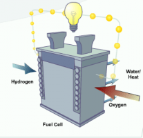 The DOE Fuel Cells Technology Guide