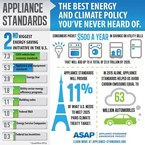Little-Known Federal Appliance Standards Rank as #2 Energy-Saving Tool in U.S.