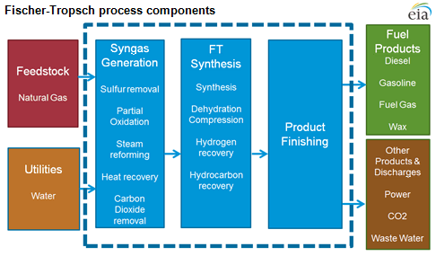 Diagram of GTL process, as explained in the article text