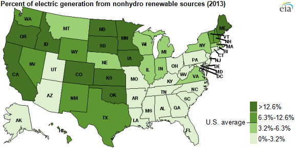 map of percent of electric generation from non-hydro renewable sources by state (2013), as explained in the article text
