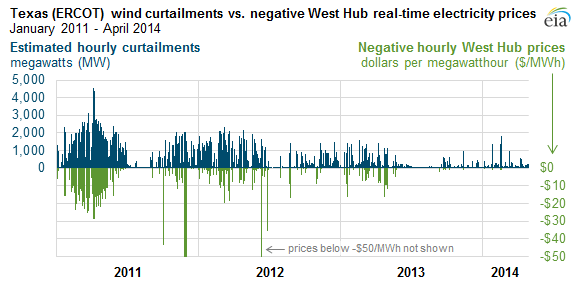 Graph of Texas (ERCOT) estimated hourly wind curtailments vs occurrences of negative hourly real-time electricity prices at the West Hub, as explained in the article text