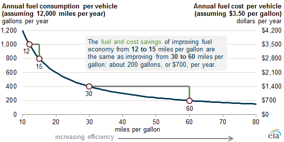 graph of annual fuel savings and fuel cost savings by miles per gallon, as explained in the article text