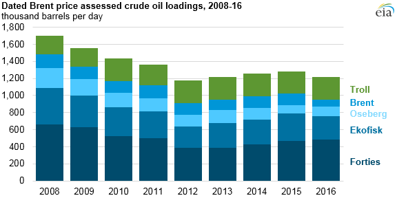 graph of Dated Brent price assessed crude oil loadings, as explained in the article text