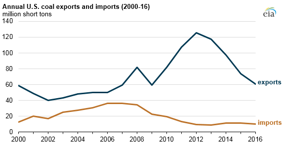 graph of annual U.S. coal exports and imports, as explained in the article text