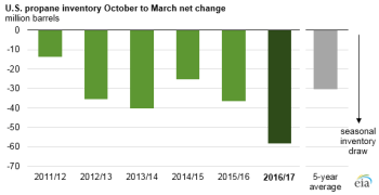 graph of U.S. propane inventory October to March net change, as explained in the article text