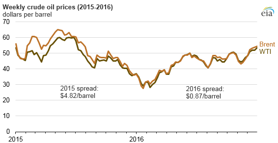 graph of weekly crude oil prices, as explained in the article text