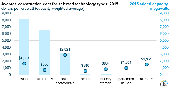 graph of average construction cost for selected energy types, as explained in the article text