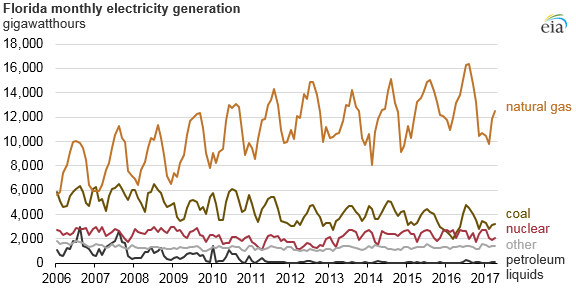 graph of Florida monthly electricity generation, as explained in the article text
