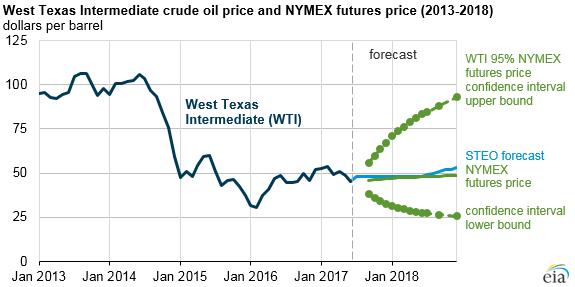 graph of WTI price, as explained in the article text