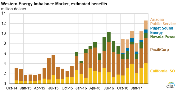 graph of western energy imbalance market, estimated benefits, as explained in the article text