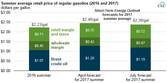 graph of summer average retail price of regular gasoline, as explained in the article text