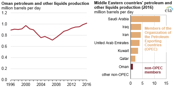 graph of Oman petroleum and other liquids production, as explained in the article text