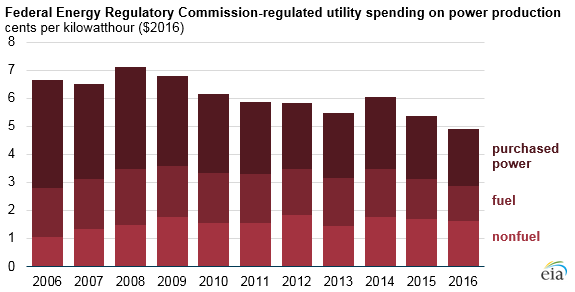 graph of FERC-related utility spending on power production, as explained in the article text