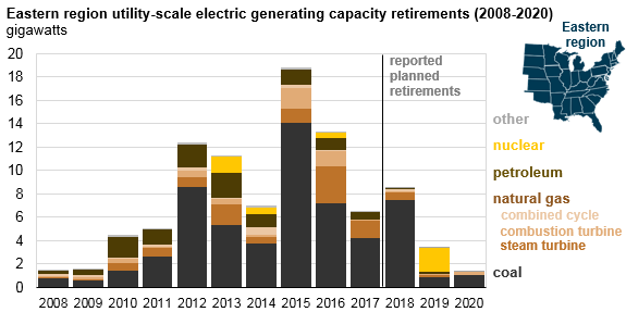 graph of eastern region utility-scale electric generating capacity retirements, as explained in the article text