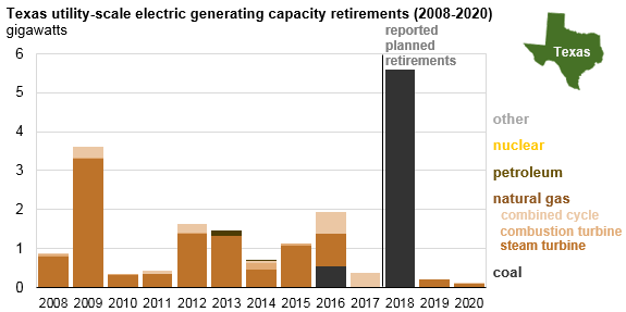 graph of Texas utility-scale electric generating capacity retirements, as explained in the article text