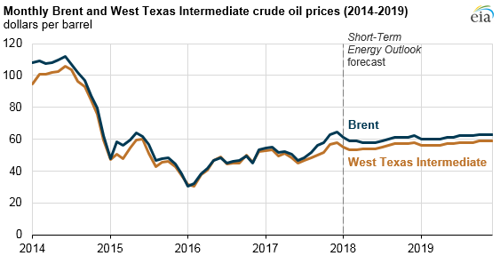 graph of monthly Brent and WTI crude oil prices, as explained in the article text