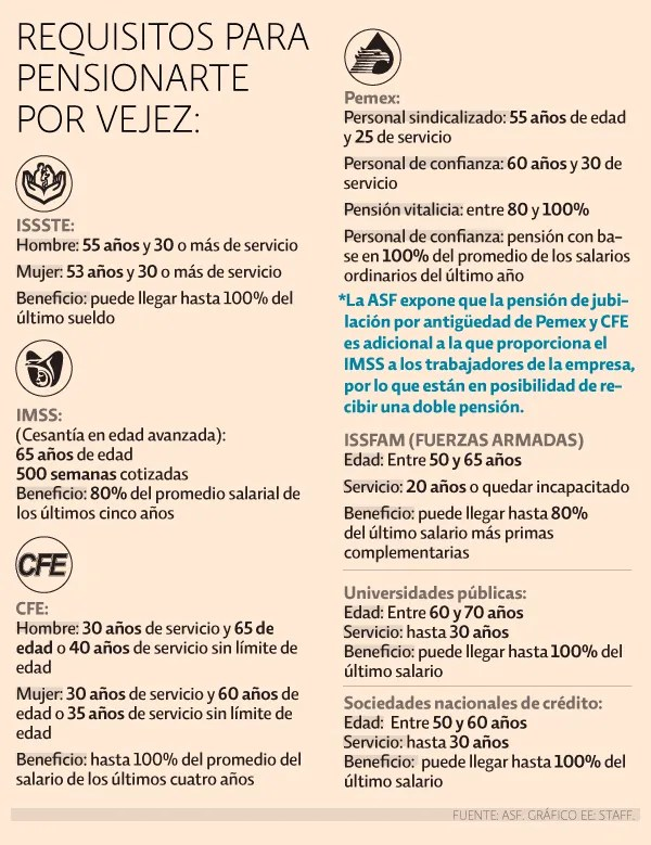 Requisitos para pensionarte por vejez