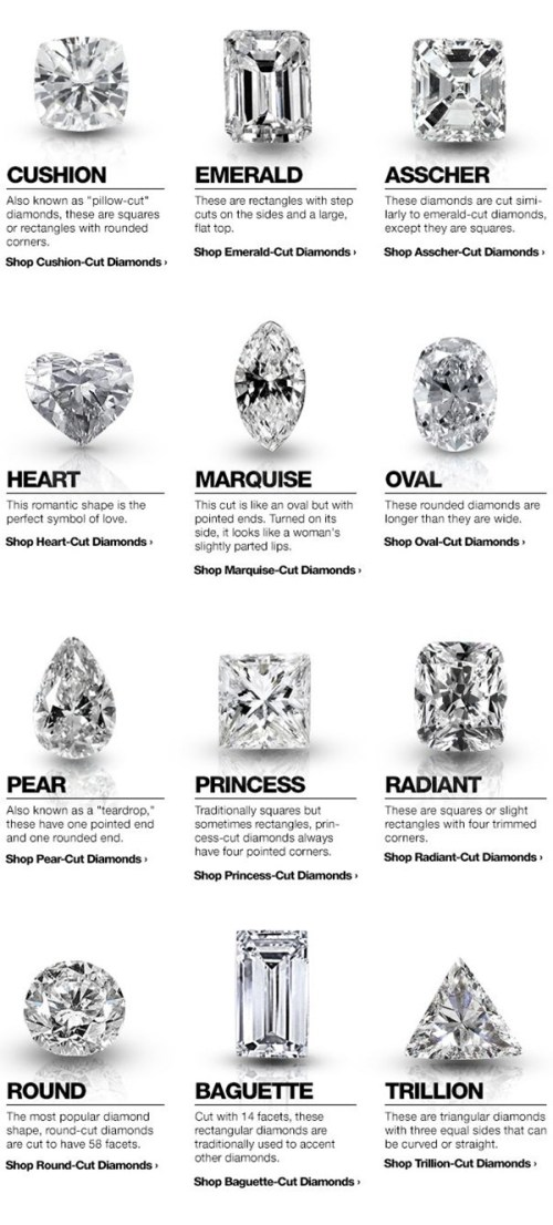 Medium Of Diamond Cut Chart